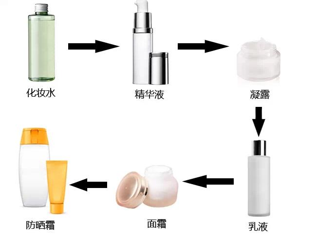 依侬华化妆品oem:正确使用护肤品的顺序